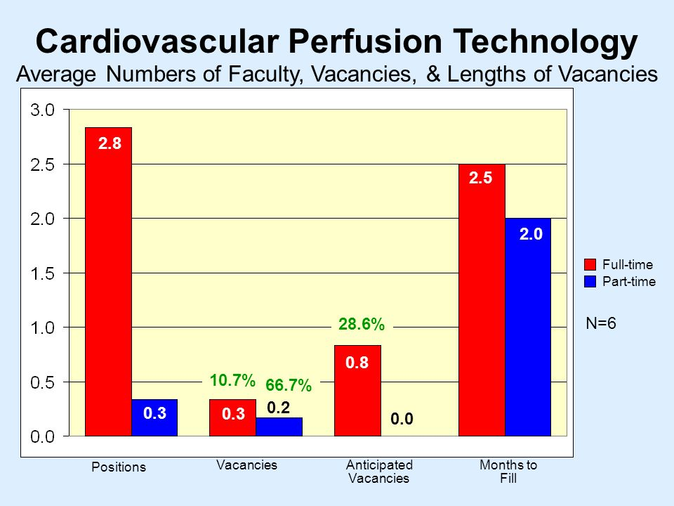 Cardiovascular Perfusion Technology N= Positions VacanciesAnticipated Vacancies Months to Fill Average Numbers of Faculty, Vacancies, & Lengths of Vacancies Full-time Part-time % 28.6% 66.7%