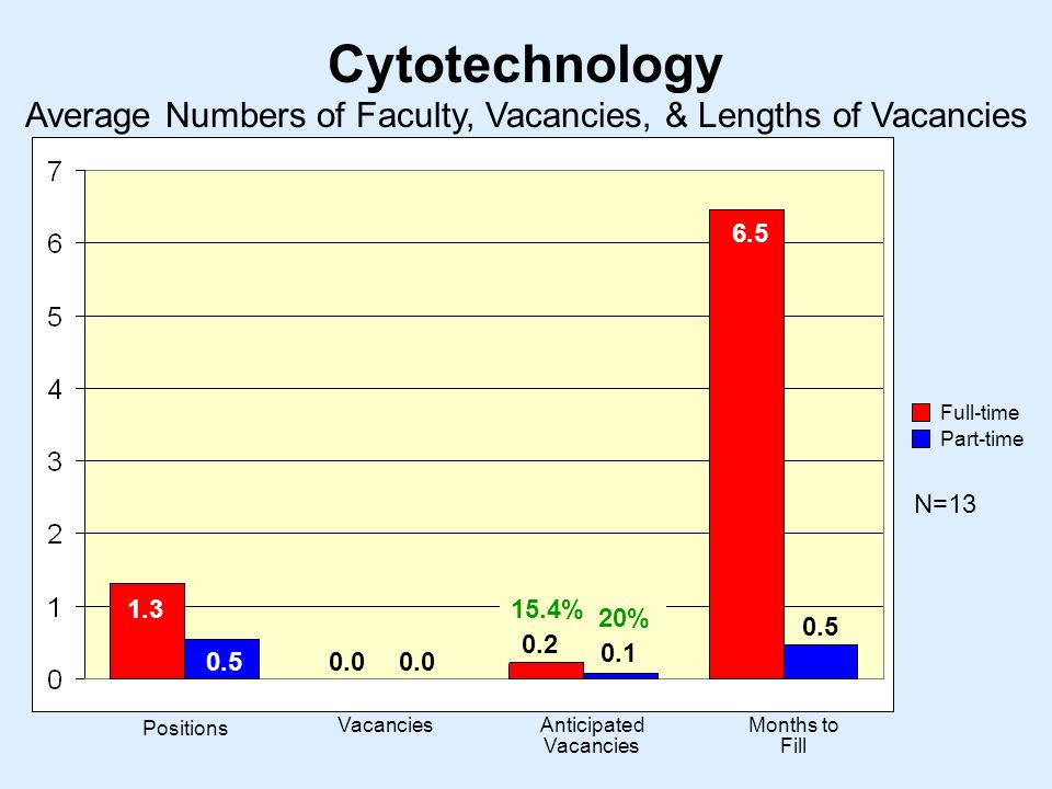 Cytotechnology N= Positions VacanciesAnticipated Vacancies Months to Fill Average Numbers of Faculty, Vacancies, & Lengths of Vacancies Full-time Part-time % 20%