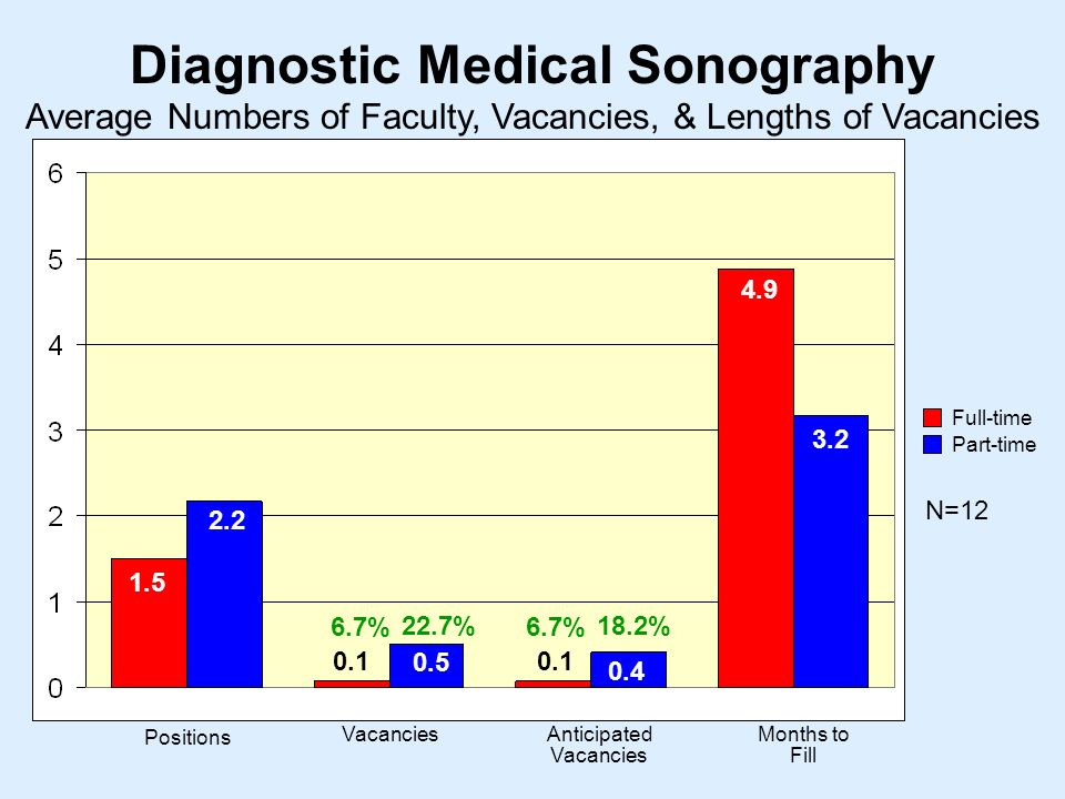 Diagnostic Medical Sonography N= Positions VacanciesAnticipated Vacancies Months to Fill Average Numbers of Faculty, Vacancies, & Lengths of Vacancies Full-time Part-time % 18.2%22.7%
