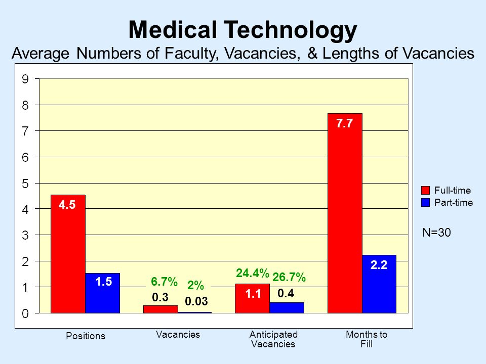 Medical Technology N= Positions VacanciesAnticipated Vacancies Months to Fill Average Numbers of Faculty, Vacancies, & Lengths of Vacancies Full-time Part-time % 24.4% 26.7% 2%