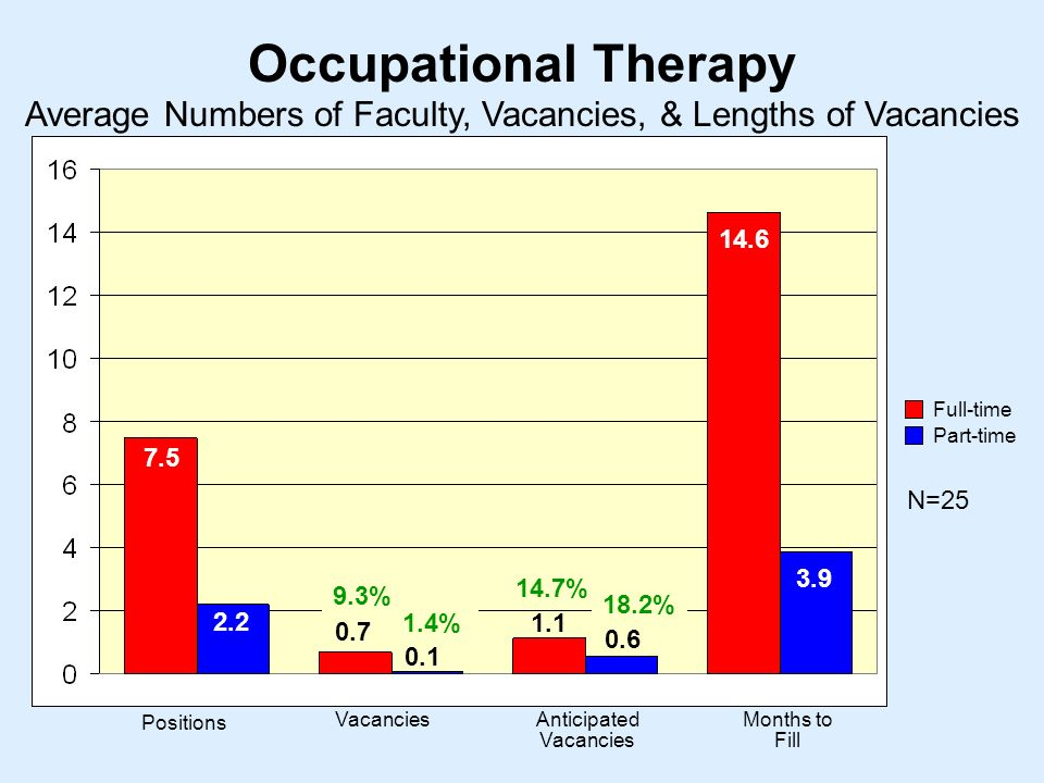 Occupational Therapy N= Positions VacanciesAnticipated Vacancies Months to Fill Average Numbers of Faculty, Vacancies, & Lengths of Vacancies Full-time Part-time % 14.7% 18.2% 1.4%