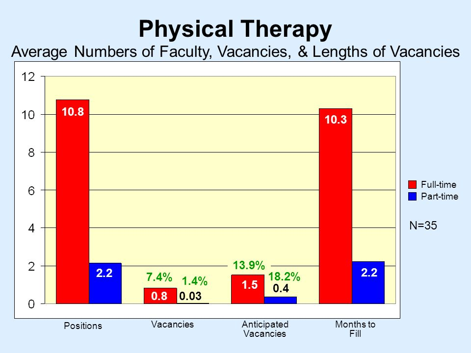 Physical Therapy N= Positions VacanciesAnticipated Vacancies Months to Fill Average Numbers of Faculty, Vacancies, & Lengths of Vacancies Full-time Part-time % 13.9% 18.2% 1.4%