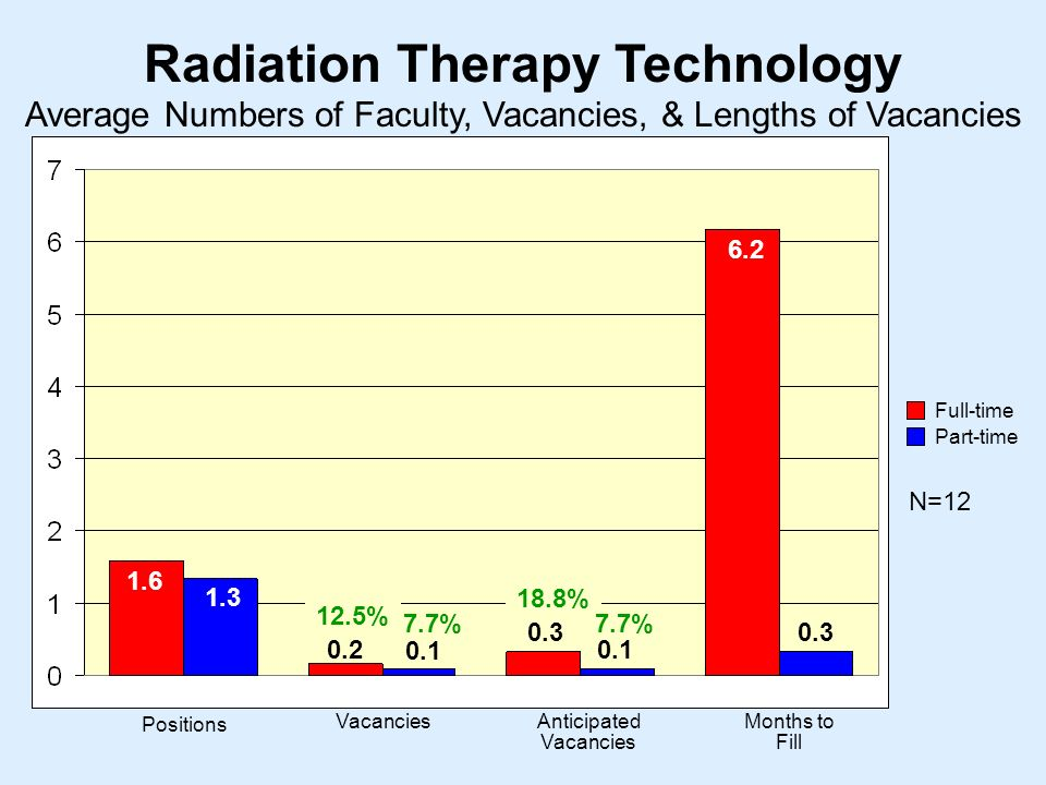 Radiation Therapy Technology N= Positions VacanciesAnticipated Vacancies Months to Fill Average Numbers of Faculty, Vacancies, & Lengths of Vacancies Full-time Part-time % 18.8% 7.7%