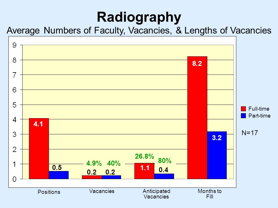 Radiography N= Positions VacanciesAnticipated Vacancies Months to Fill Average Numbers of Faculty, Vacancies, & Lengths of Vacancies Full-time Part-time % 26.8% 80% 40%