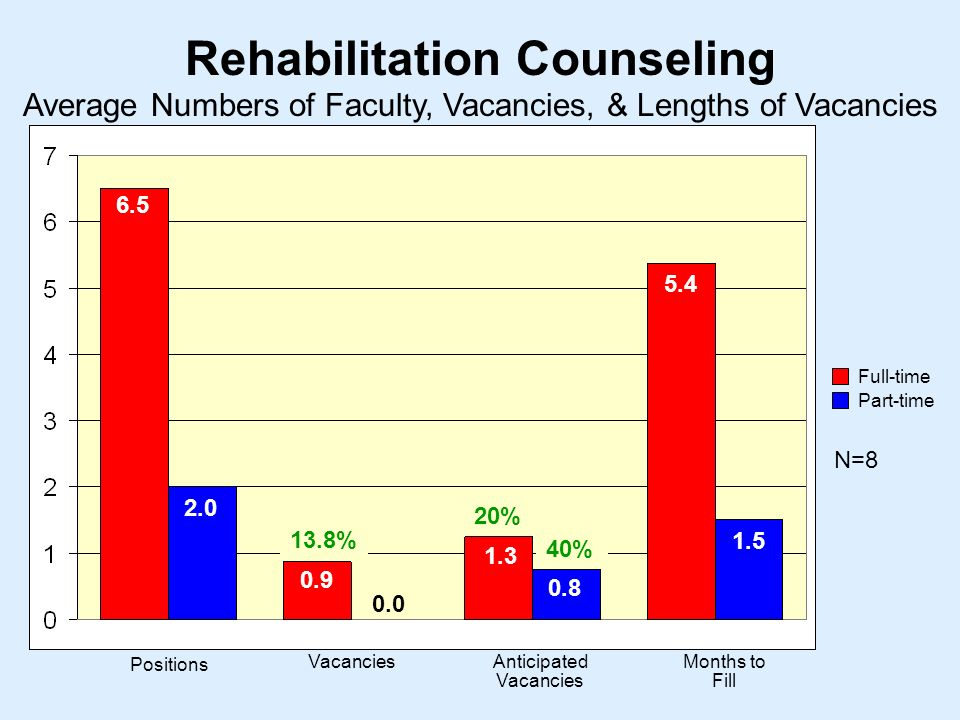 Rehabilitation Counseling N= Positions VacanciesAnticipated Vacancies Months to Fill Average Numbers of Faculty, Vacancies, & Lengths of Vacancies Full-time Part-time % 20% 40%
