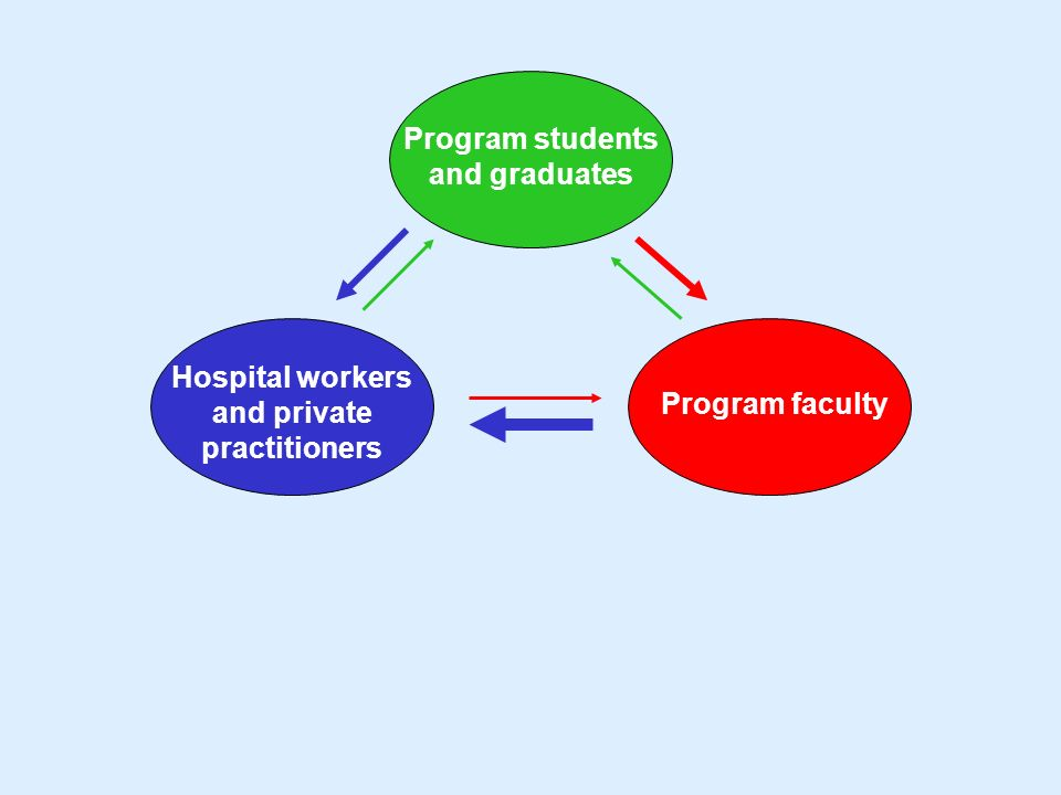 Program students and graduates Hospital workers and private practitioners Program faculty