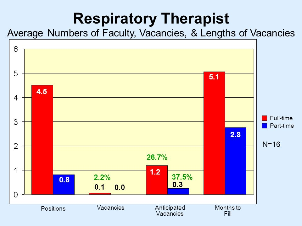Respiratory Therapist N= Positions VacanciesAnticipated Vacancies Months to Fill Average Numbers of Faculty, Vacancies, & Lengths of Vacancies Full-time Part-time % 26.7% 37.5%