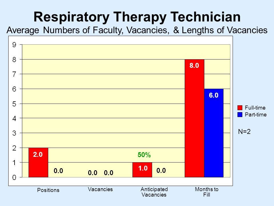 Respiratory Therapy Technician N= Positions VacanciesAnticipated Vacancies Months to Fill Average Numbers of Faculty, Vacancies, & Lengths of Vacancies Full-time Part-time %