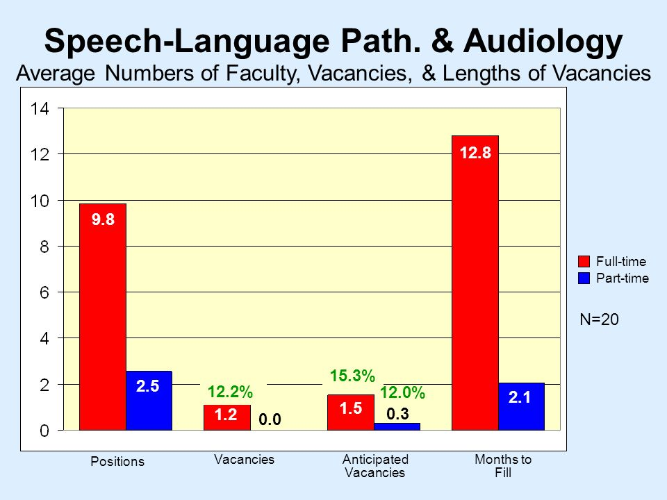Speech-Language Path.