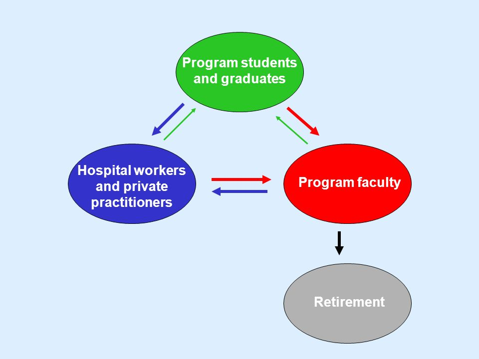 Program students and graduates Hospital workers and private practitioners Program faculty Retirement