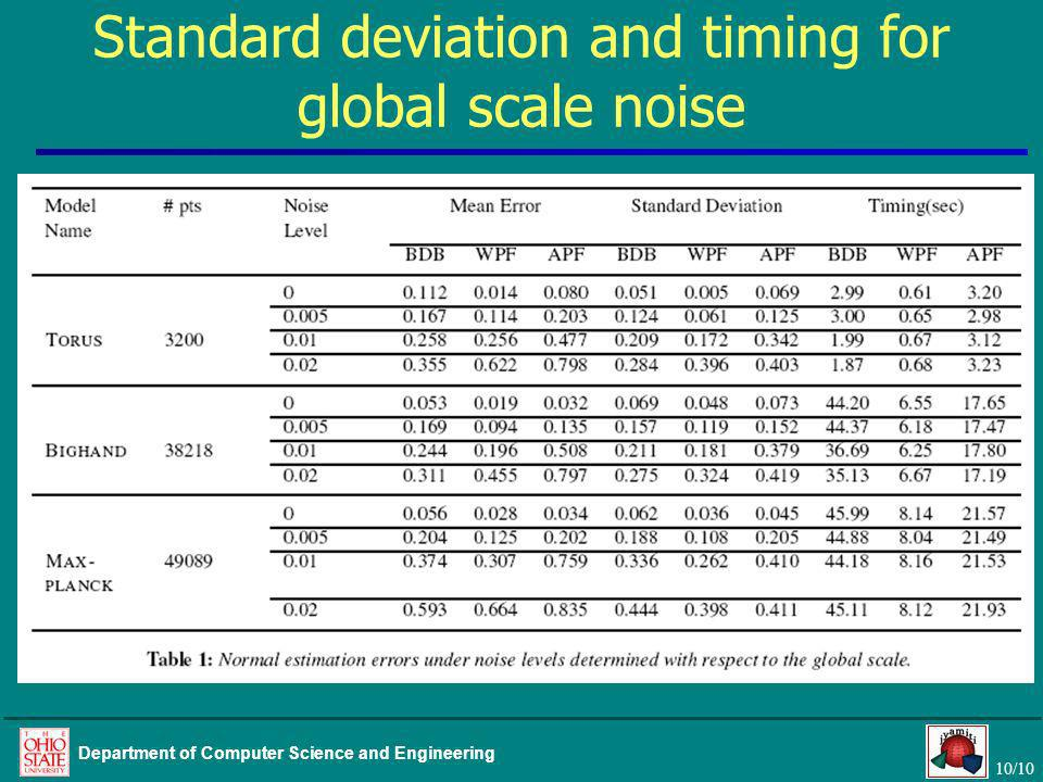 10/10 Department of Computer Science and Engineering Standard deviation and timing for global scale noise