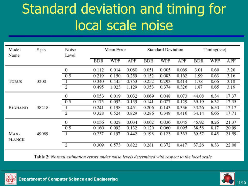 11/10 Department of Computer Science and Engineering Standard deviation and timing for local scale noise