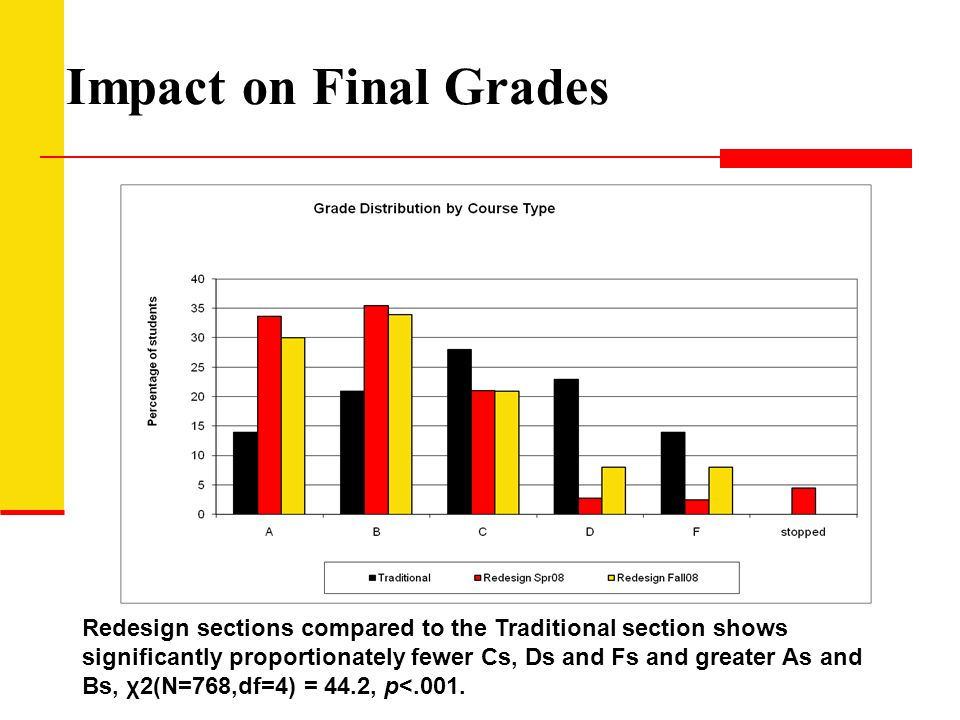 Impact on Final Grades Redesign sections compared to the Traditional section shows significantly proportionately fewer Cs, Ds and Fs and greater As and Bs, χ2(N=768,df=4) = 44.2, p<.001.