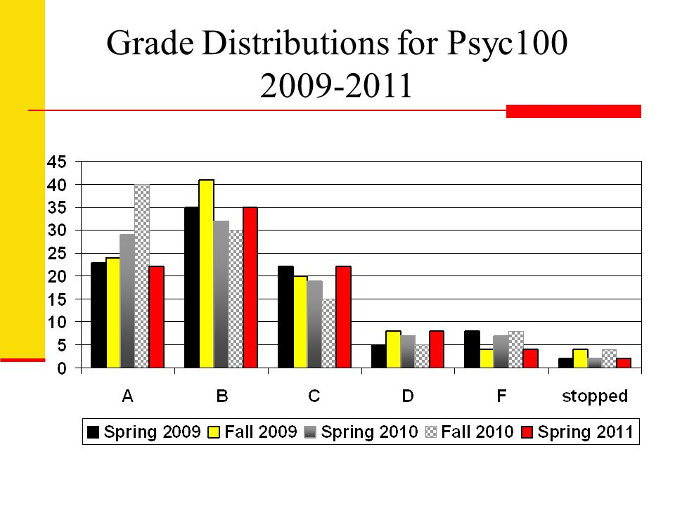 Grade Distributions for Psyc