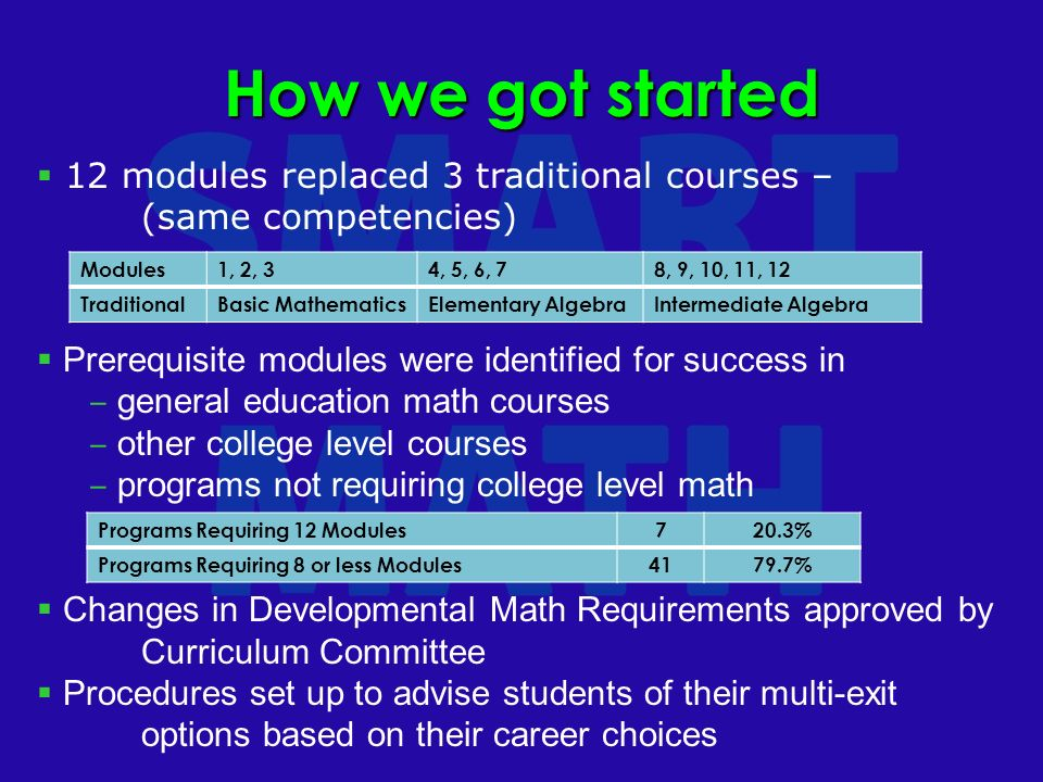 12 modules replaced 3 traditional courses – (same competencies) Prerequisite modules were identified for success in general education math courses other college level courses programs not requiring college level math Changes in Developmental Math Requirements approved by Curriculum Committee Procedures set up to advise students of their multi-exit options based on their career choices How we got started Modules1, 2, 34, 5, 6, 78, 9, 10, 11, 12 TraditionalBasic MathematicsElementary AlgebraIntermediate Algebra Programs Requiring 12 Modules720.3% Programs Requiring 8 or less Modules4179.7%