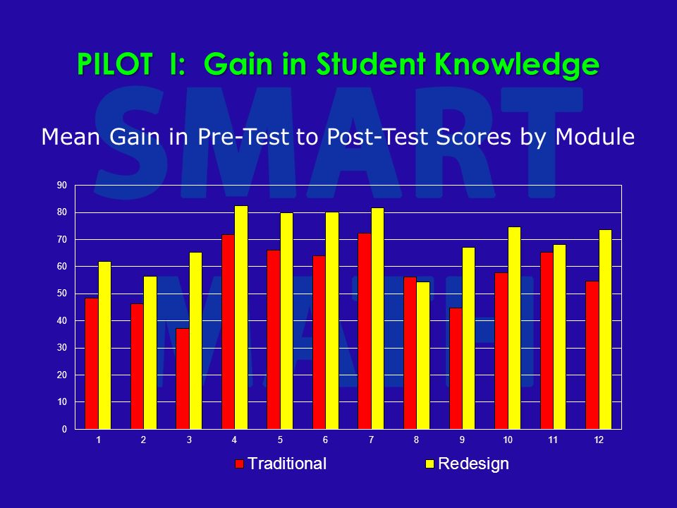 PILOT I: Gain in Student Knowledge Mean Gain in Pre-Test to Post-Test Scores by Module