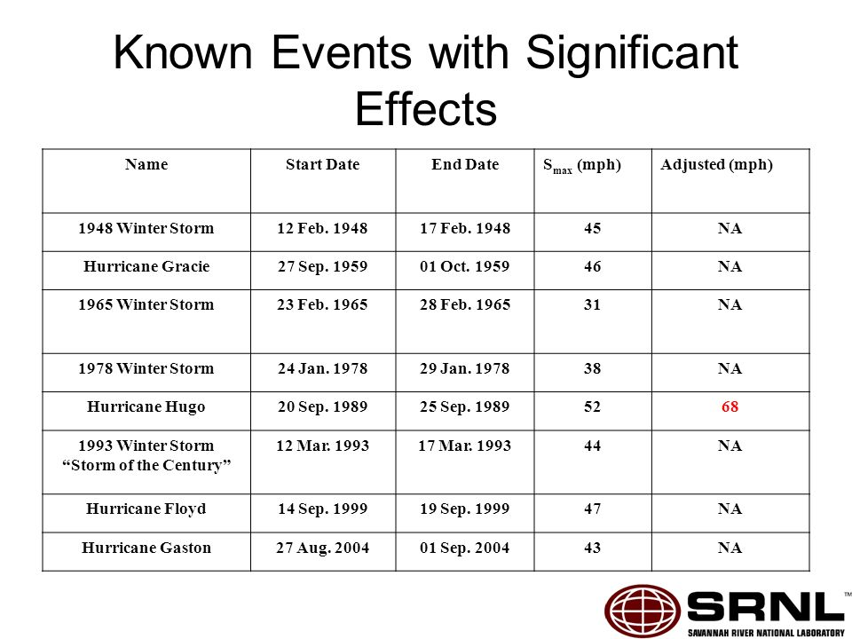 Known Events with Significant Effects NameStart DateEnd DateS max (mph)Adjusted (mph) 1948 Winter Storm12 Feb.