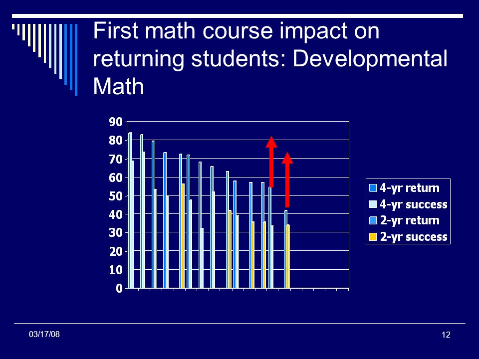 12 First math course impact on returning students: Developmental Math 03/17/08