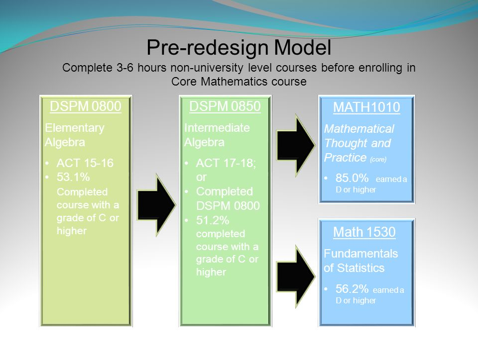 Pre-redesign Model Complete 3-6 hours non-university level courses before enrolling in Core Mathematics course DSPM 0800 Elementary Algebra ACT 15-16 53.1% Completed course with a grade of C or higher DSPM 0850 Intermediate Algebra ACT 17-18; or Completed DSPM 0800 51.2% completed course with a grade of C or higher MATH1010 Mathematical Thought and Practice (core) 85.0% earned a D or higher Math 1530 Fundamentals of Statistics 56.2% earned a D or higher