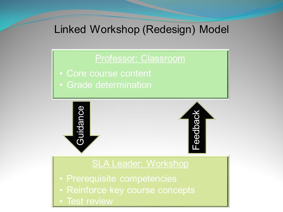 Linked Workshop (Redesign) Model Professor: Classroom Core course content Grade determination SLA Leader: Workshop Prerequisite competencies Reinforce key course concepts Test review Guidance Feedback