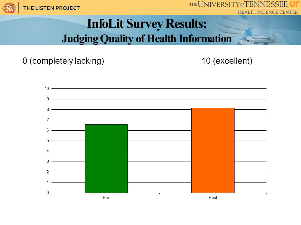 THE LISTEN PROJECT InfoLit Survey Results: Judging Quality of Health Information 0 (completely lacking) 10 (excellent)