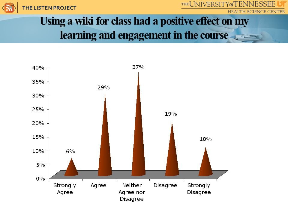 THE LISTEN PROJECT Using a wiki for class had a positive effect on my learning and engagement in the course