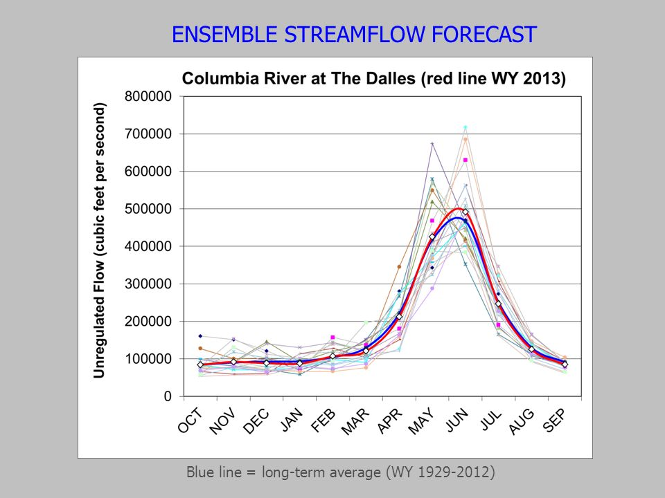 ENSEMBLE STREAMFLOW FORECAST Blue line = long-term average (WY 1929-2012)