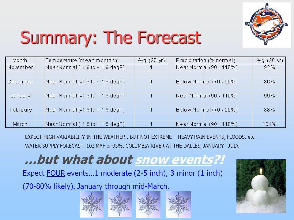 Summary: The Forecast …but what about snow events .