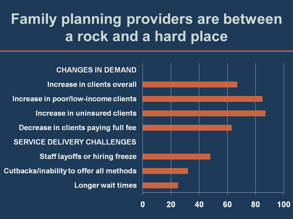 Family planning providers are between a rock and a hard place