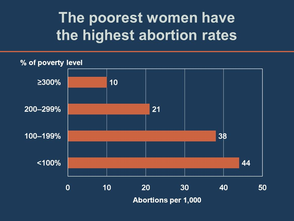 The poorest women have the highest abortion rates % of poverty level Abortions per 1,000