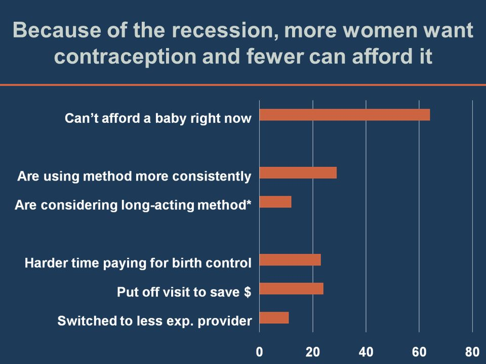 Because of the recession, more women want contraception and fewer can afford it