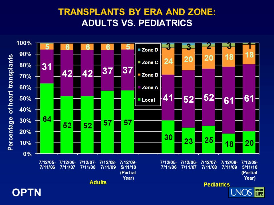 OPTN TRANSPLANTS BY ERA AND ZONE: ADULTS VS. PEDIATRICS Adults Pediatrics