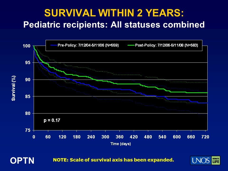 OPTN SURVIVAL WITHIN 2 YEARS: Pediatric recipients: All statuses combined NOTE: Scale of survival axis has been expanded.