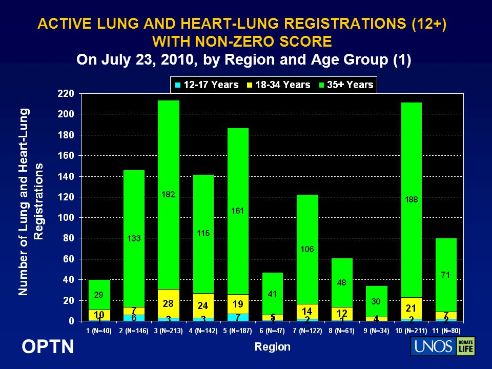 OPTN ACTIVE LUNG AND HEART-LUNG REGISTRATIONS (12+) WITH NON-ZERO SCORE On July 23, 2010, by Region and Age Group (1)