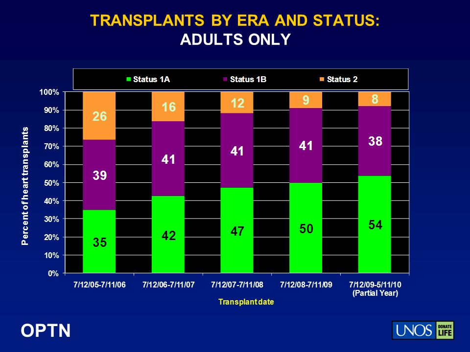 OPTN TRANSPLANTS BY ERA AND STATUS: ADULTS ONLY