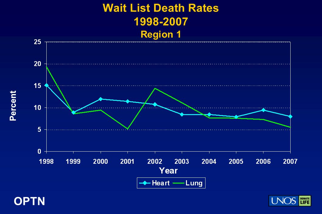 OPTN Wait List Death Rates Region 1 Percent
