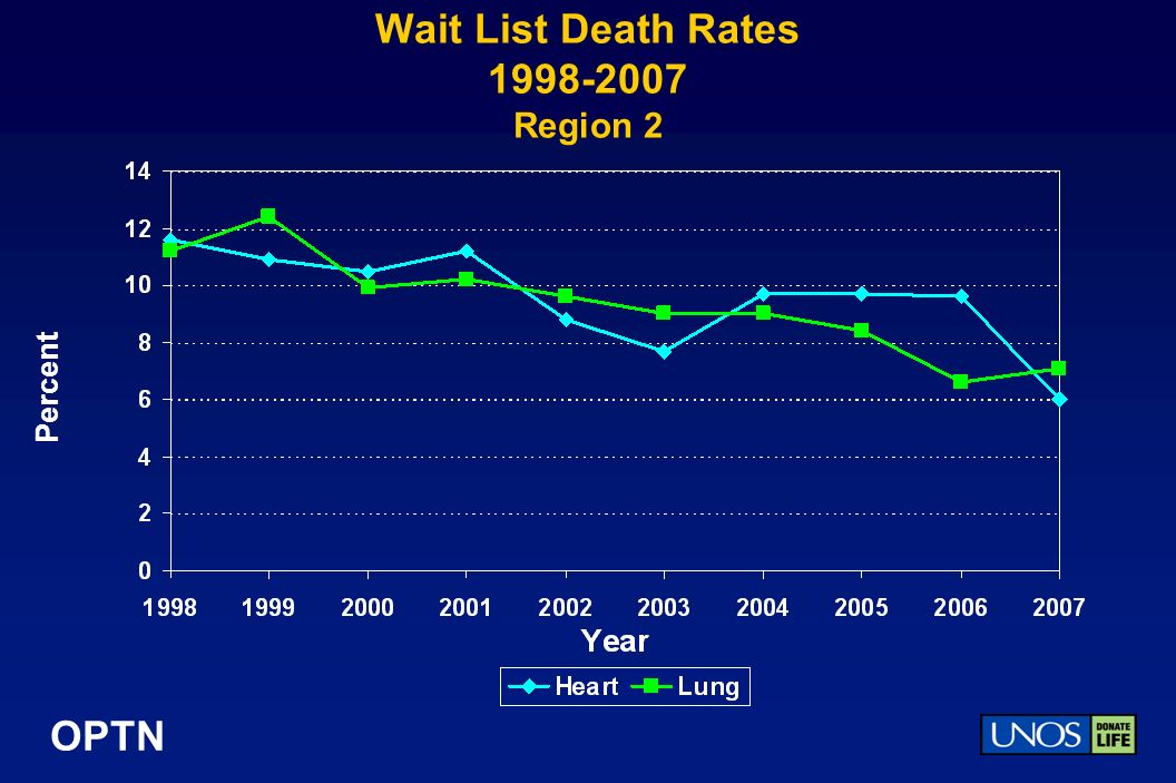 OPTN Wait List Death Rates Region 2 Percent