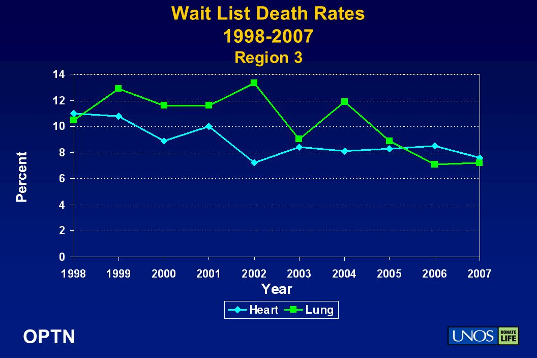 OPTN Wait List Death Rates Region 3 Percent