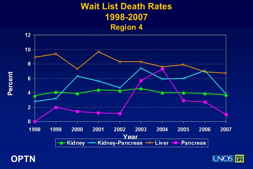 OPTN Wait List Death Rates Region 4 Percent