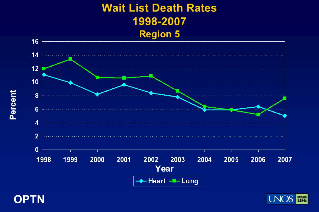 OPTN Wait List Death Rates Region 5 Percent