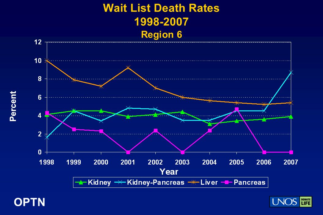 OPTN Wait List Death Rates Region 6 Percent