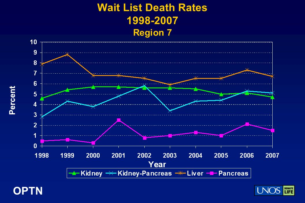 OPTN Wait List Death Rates Region 7 Percent