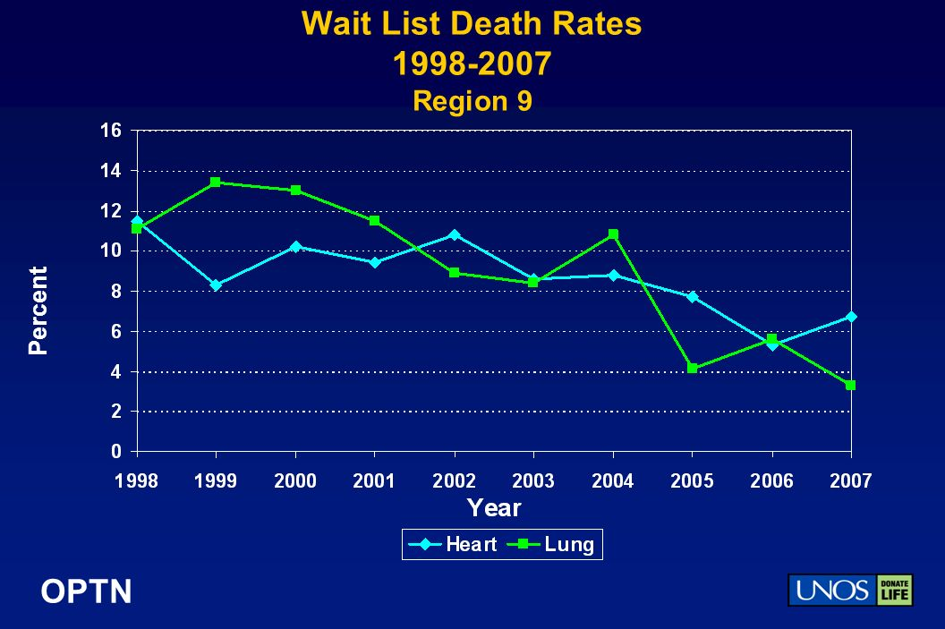 OPTN Wait List Death Rates Region 9 Percent