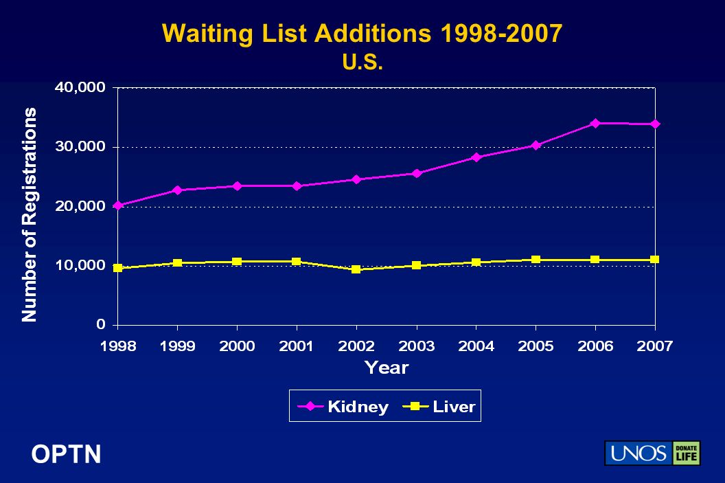 OPTN Waiting List Additions U.S. Number of Registrations