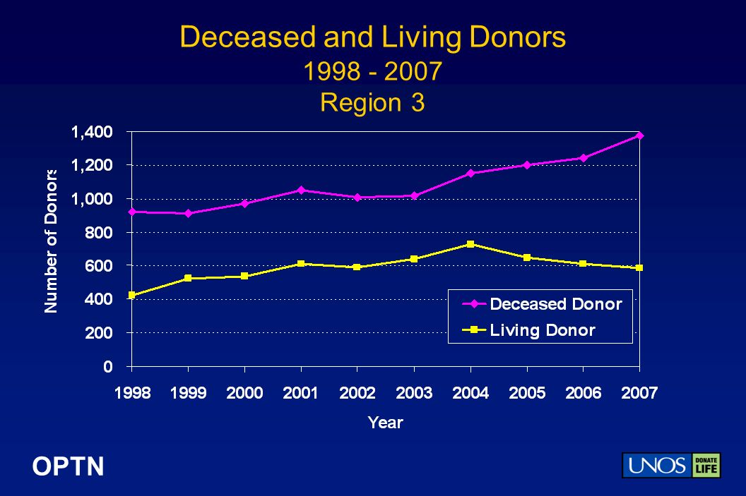 OPTN Deceased and Living Donors Region 3