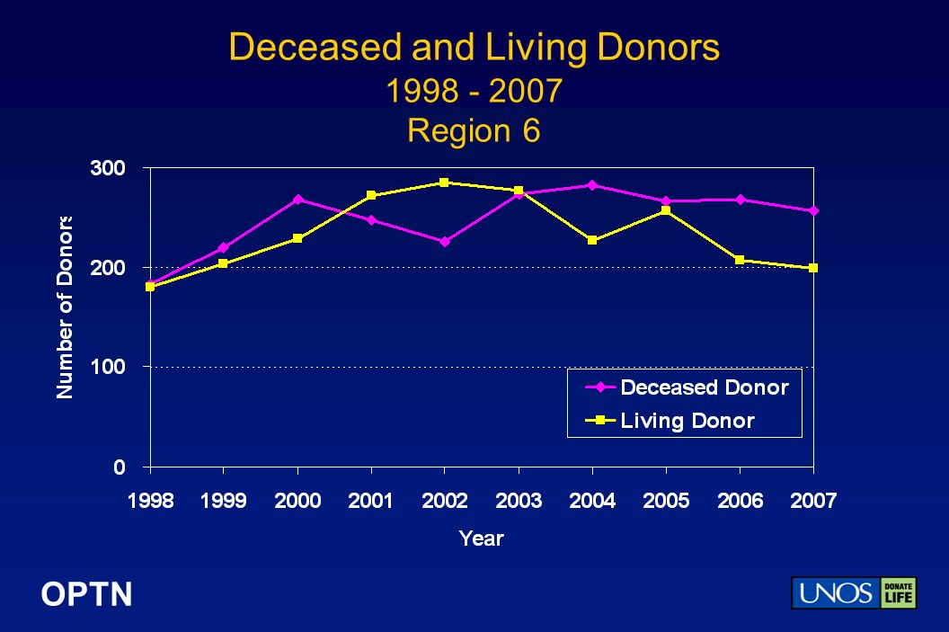 OPTN Deceased and Living Donors Region 6