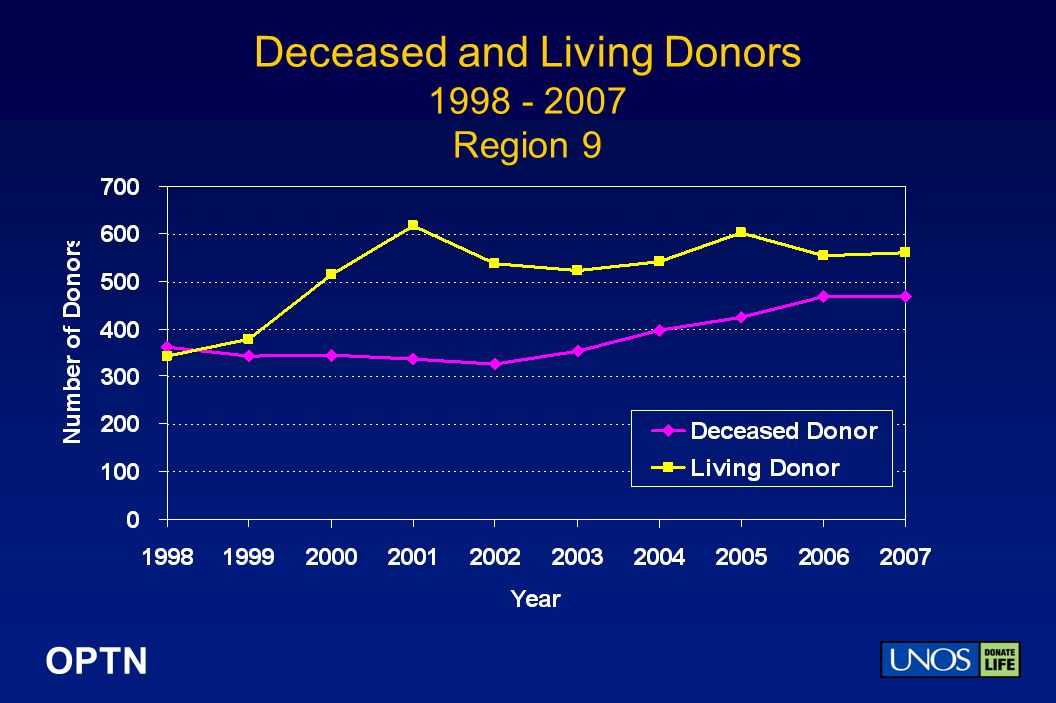OPTN Deceased and Living Donors Region 9