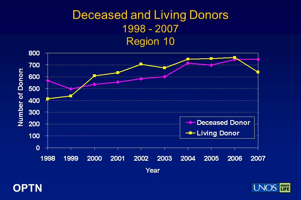 OPTN Deceased and Living Donors Region 10