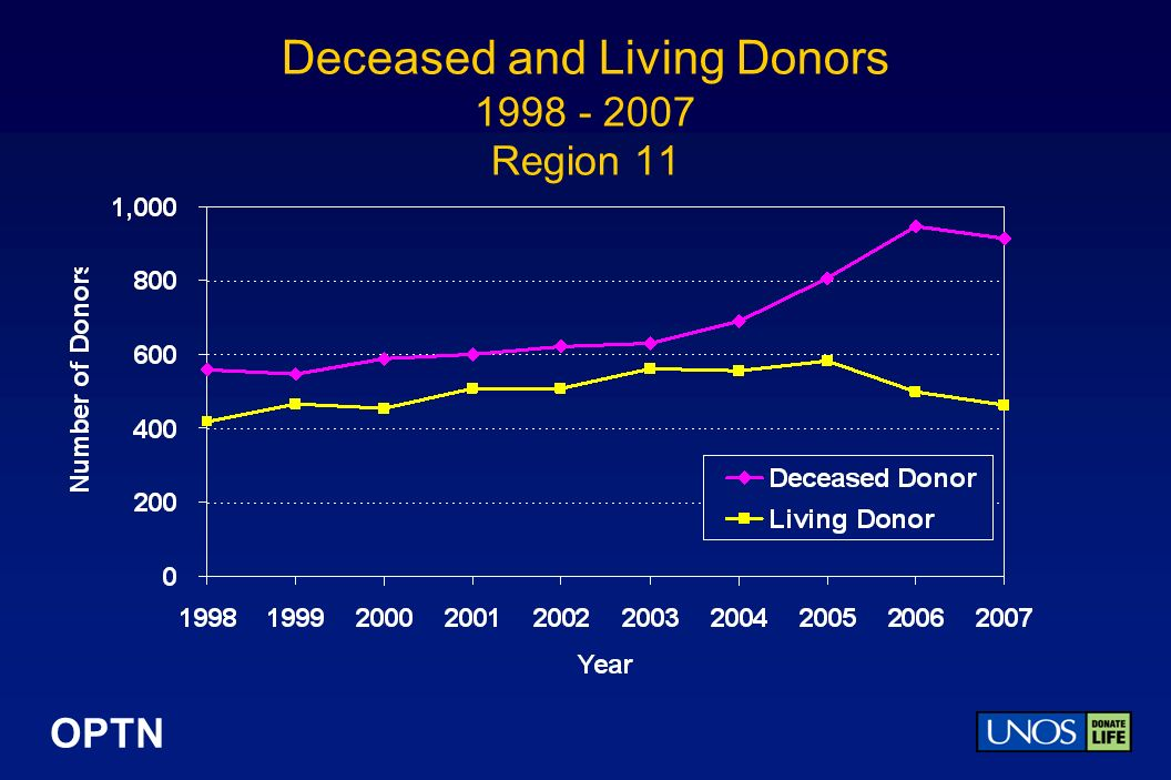 OPTN Deceased and Living Donors Region 11
