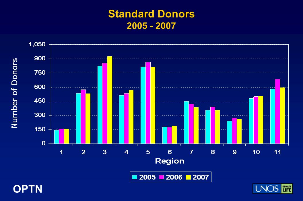 OPTN Standard Donors Number of Donors